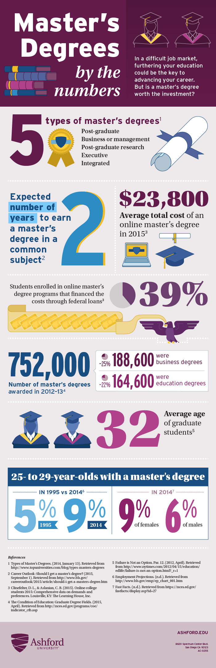 Ashford Univeristy: Master's Degrees by the Numbers infographic