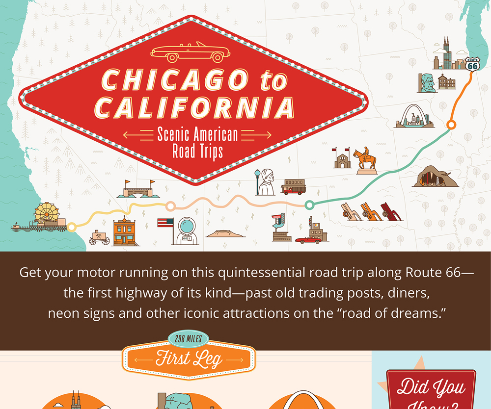 Choice Hotels: Scenic American Road Trips — Chicago to California