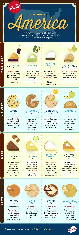 Pies Across America infographic