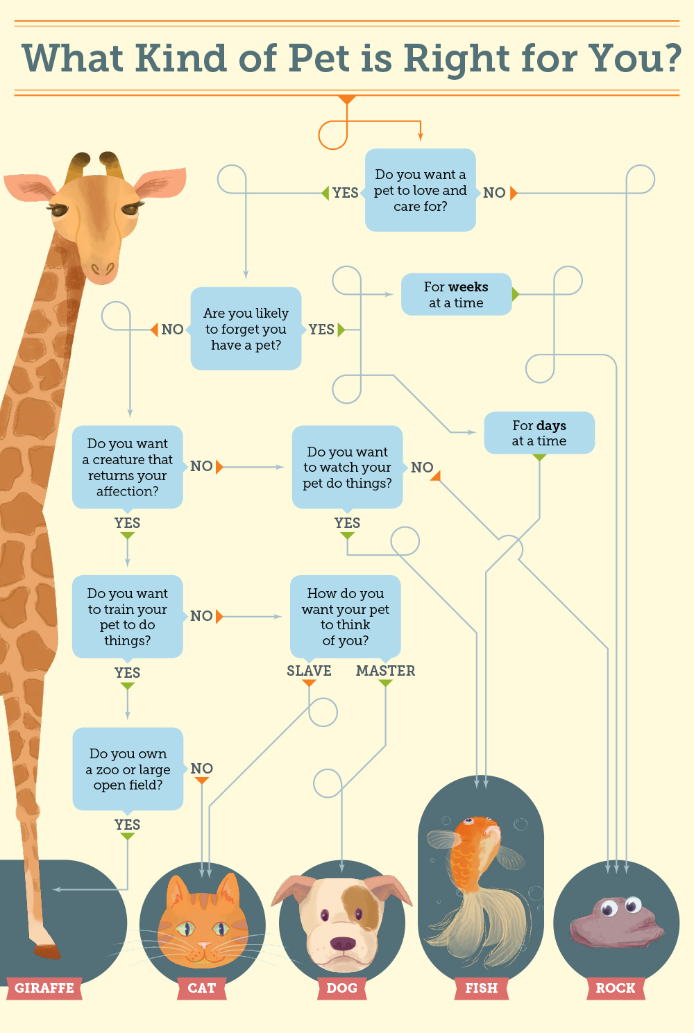 What Kind of Pet is Right for You? Alt design