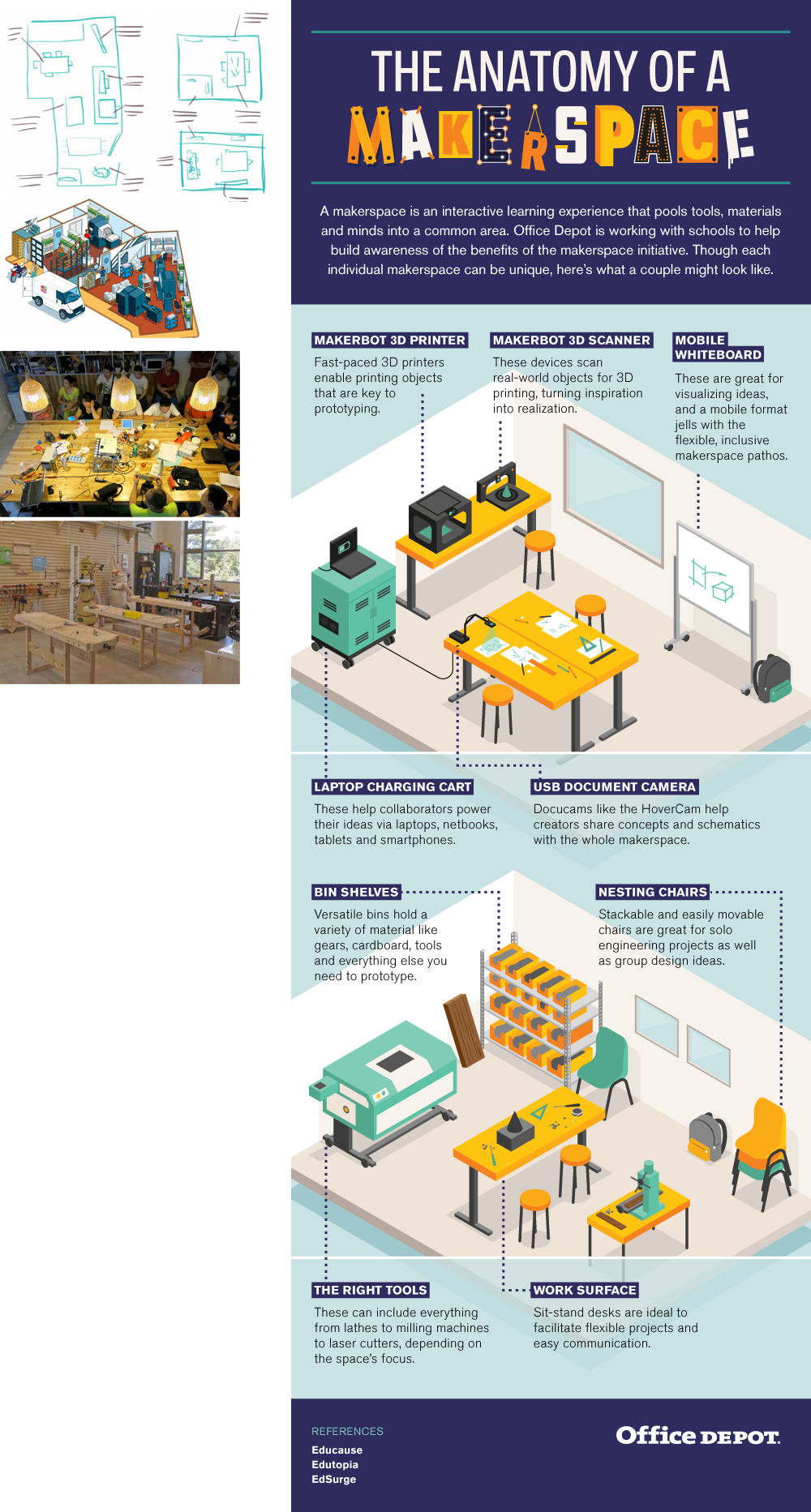 Office Depot: Anatomy of a Makerspace infographic