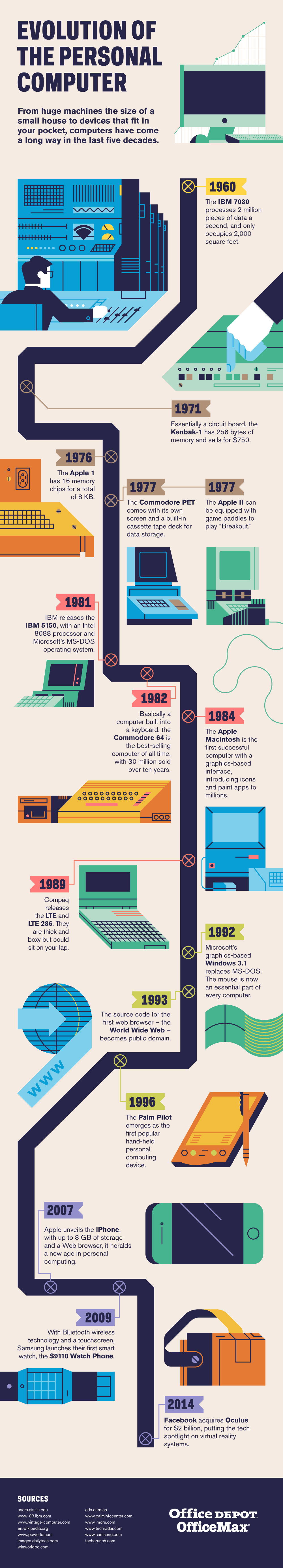 Office Depot: Evolution of the PC infographic