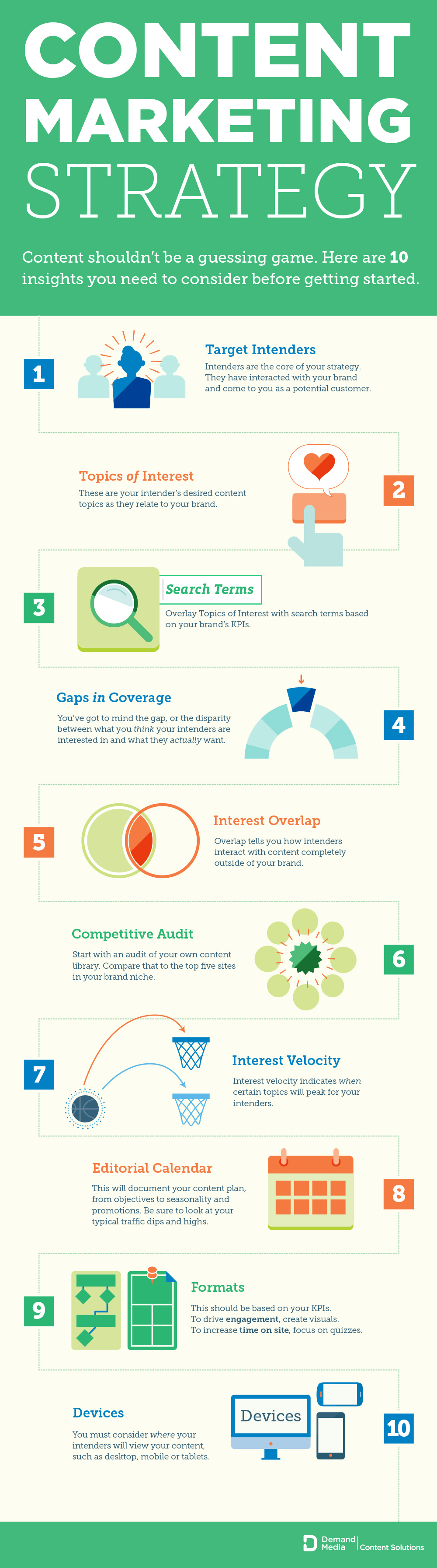 Content Marketing Insights infographic