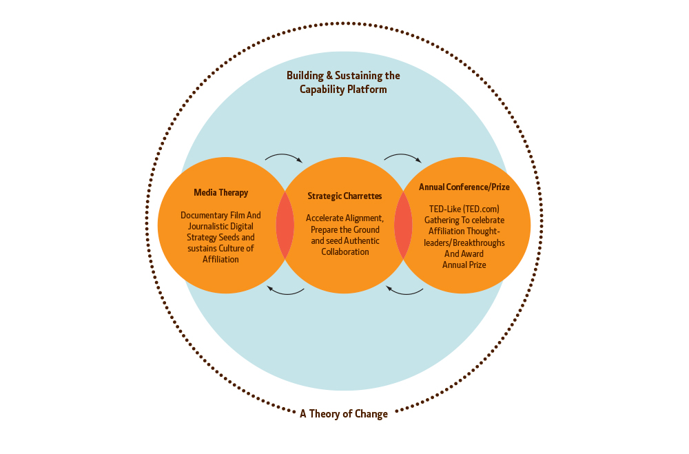 CHOC: Theory of change