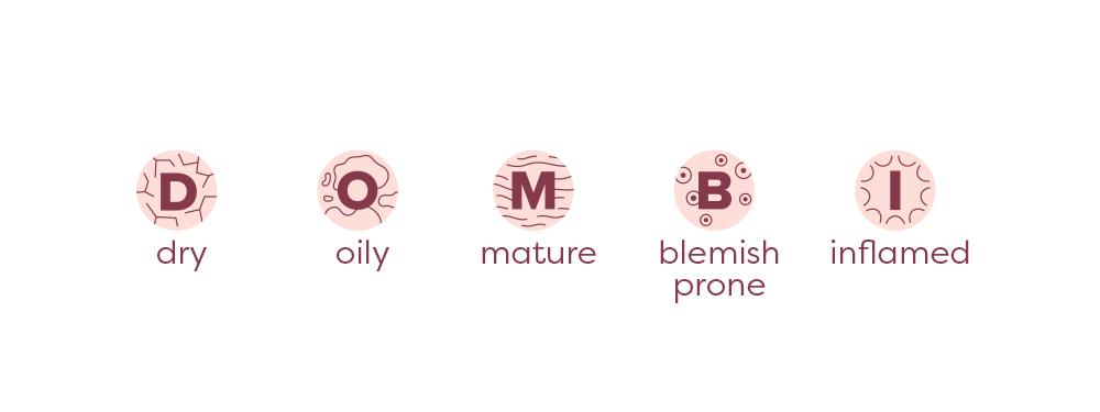Lémore: Skin types